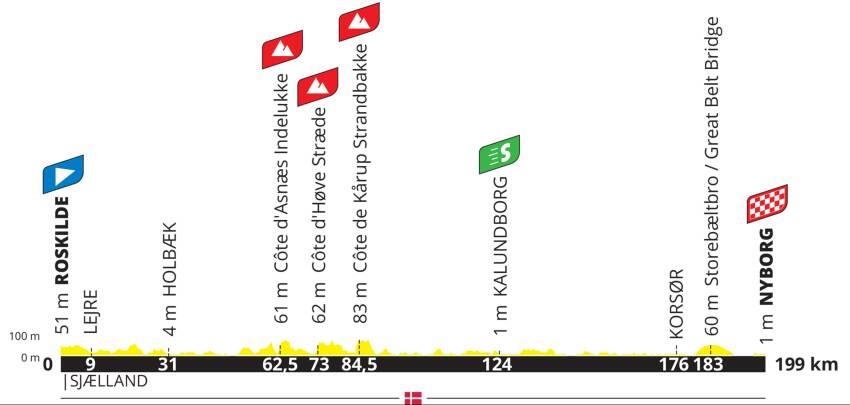 Tour de France 2021 - 2. etapeprofil