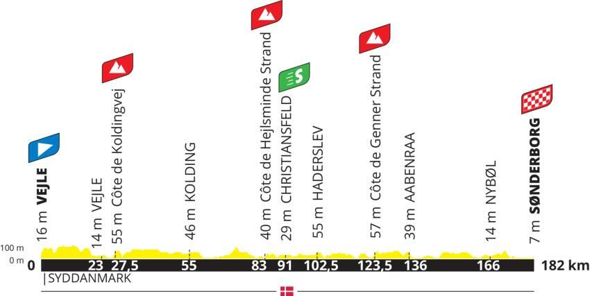 Tour de France 2021 - Vejle - Sønderborg